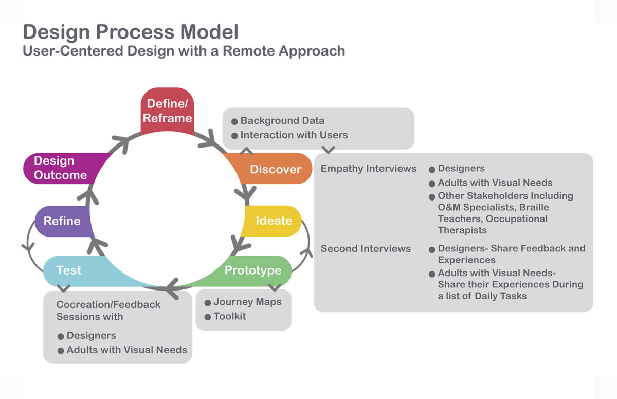 Design Process Model